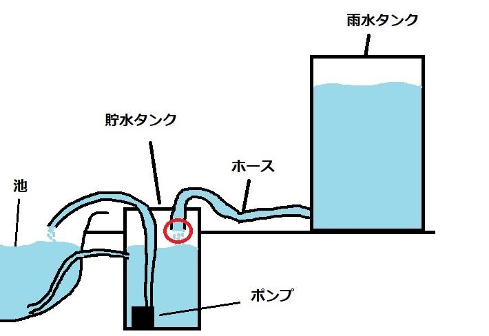 フロートバルブの活用予定図