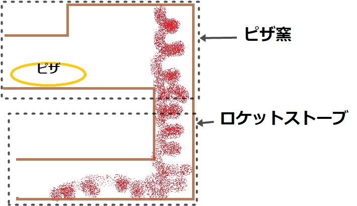 ピザ窯とロケットストーブを組み合わせたイメージ