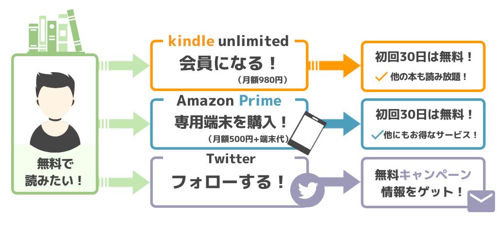 電子書籍を無料で読む方法